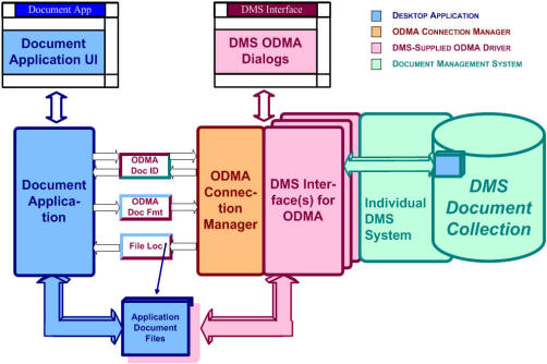 ODMA Application-DMS Integration (block diagram)